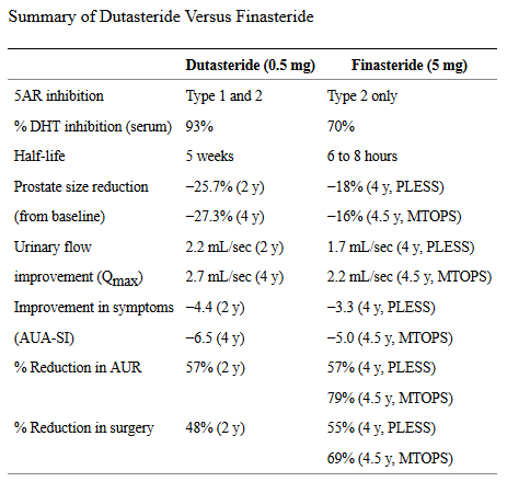 Summary of dutasteride vs finasteride