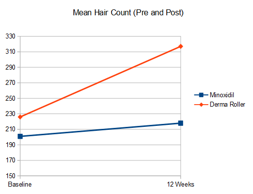 derma roller for hair loss results